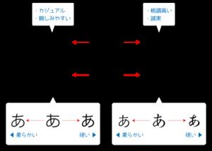 フォントのイメージ