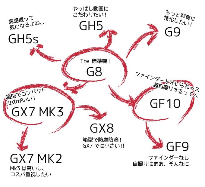 LUMIX G8を中心とした製品の見方