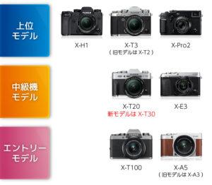 富士フイルムXシリーズのラインアップ