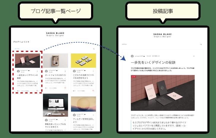 Wixのブログ構成