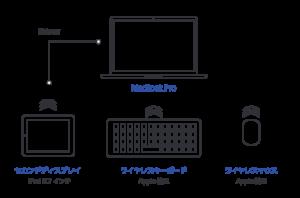 macbookpro13インチとシステム環境